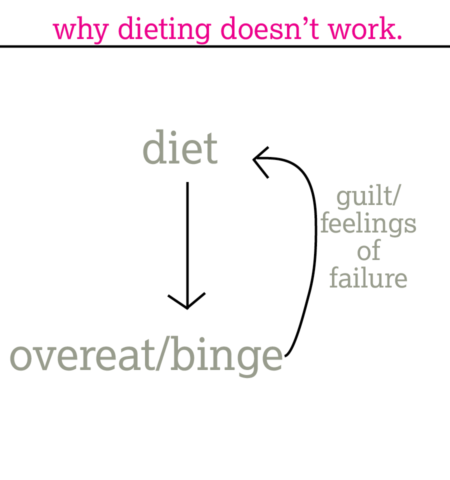 diet binge cycle | immaEATthat.com