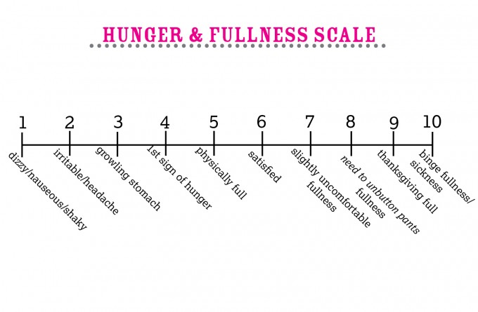 Hunger & Fullness Scale | immaEATthat.com