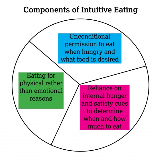 Intuitive Eating Principles | immaEATthat.com