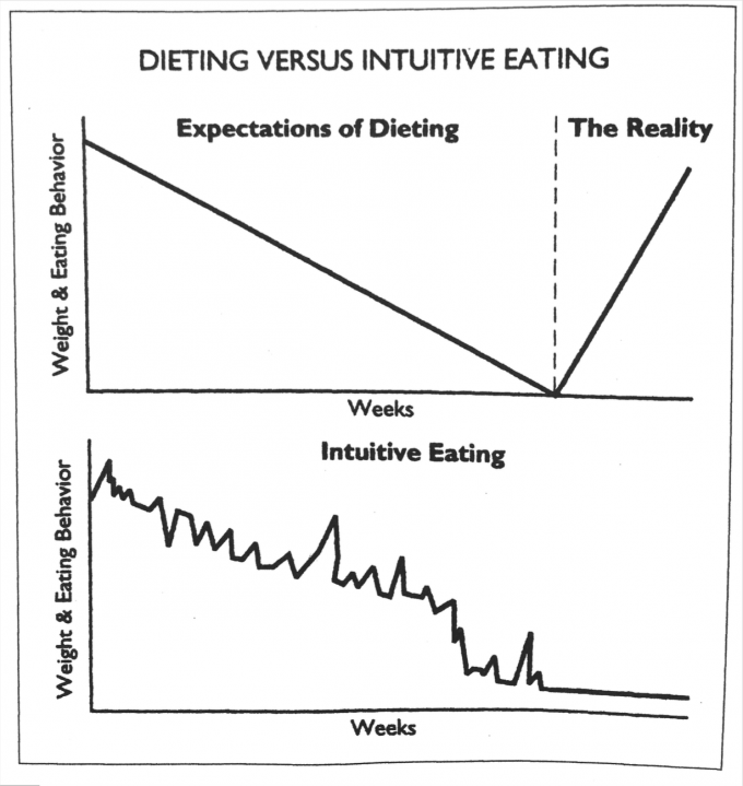 Intuitive eating vs. dieting | immaEATthat.com