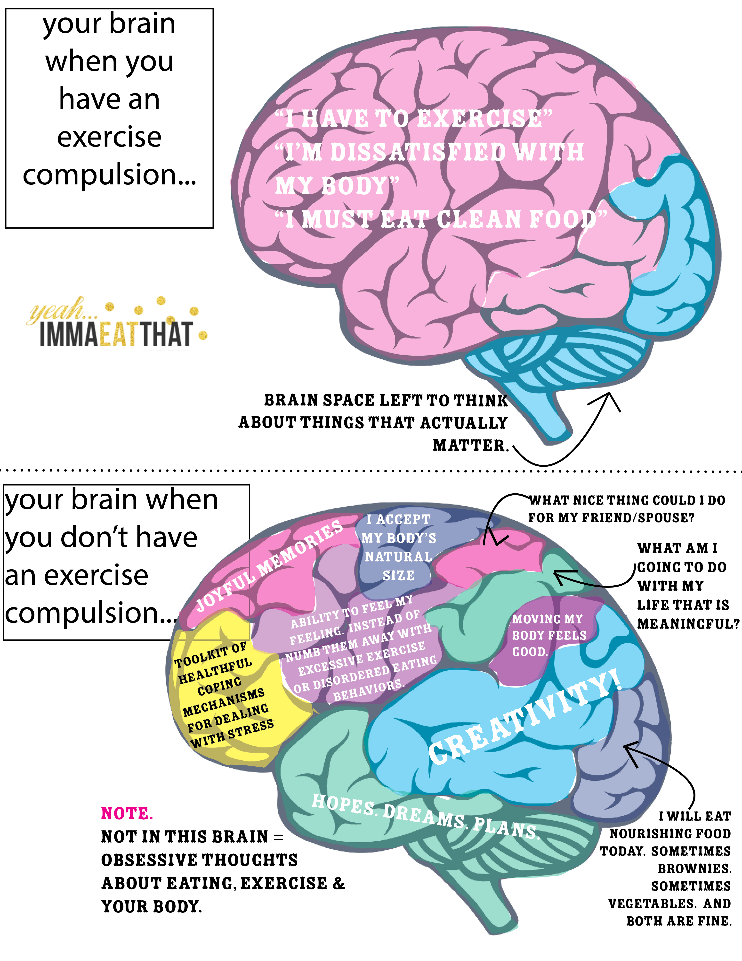 your brain when you have an exercise compulsion vs when you don't | immaEATthat.com
