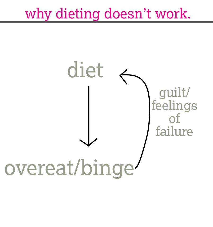 diet binge cycle | immaEATthat.com