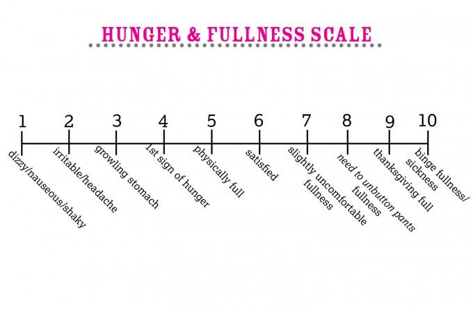 Hunger & Fullness Scale | immaEATthat.com