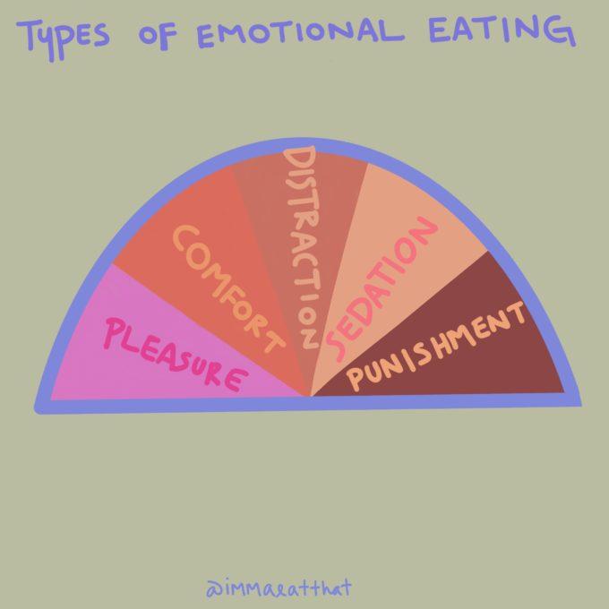 Is emotional eating okay?